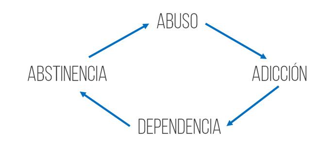 Ciclo de dependencia y adicción a las drogas