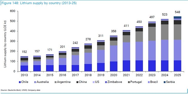 Lithium supply by country