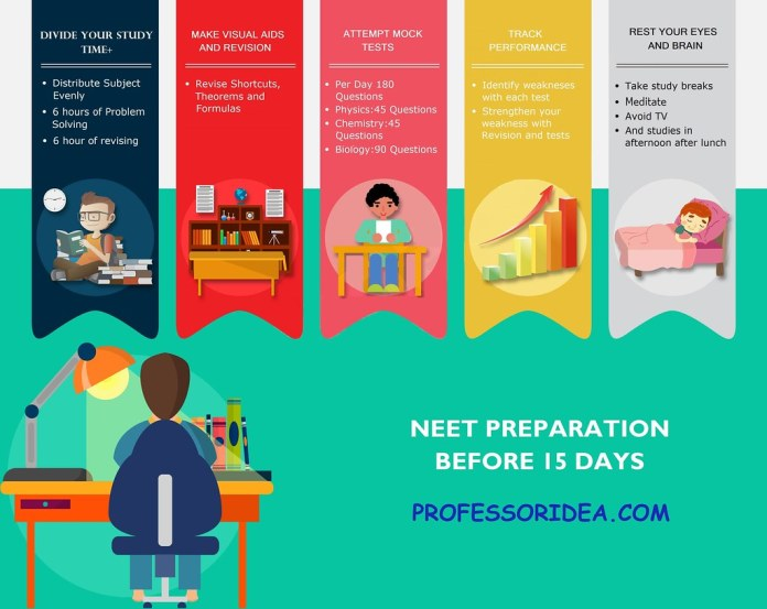 NEET PG 2019 Preparation Tips and Books