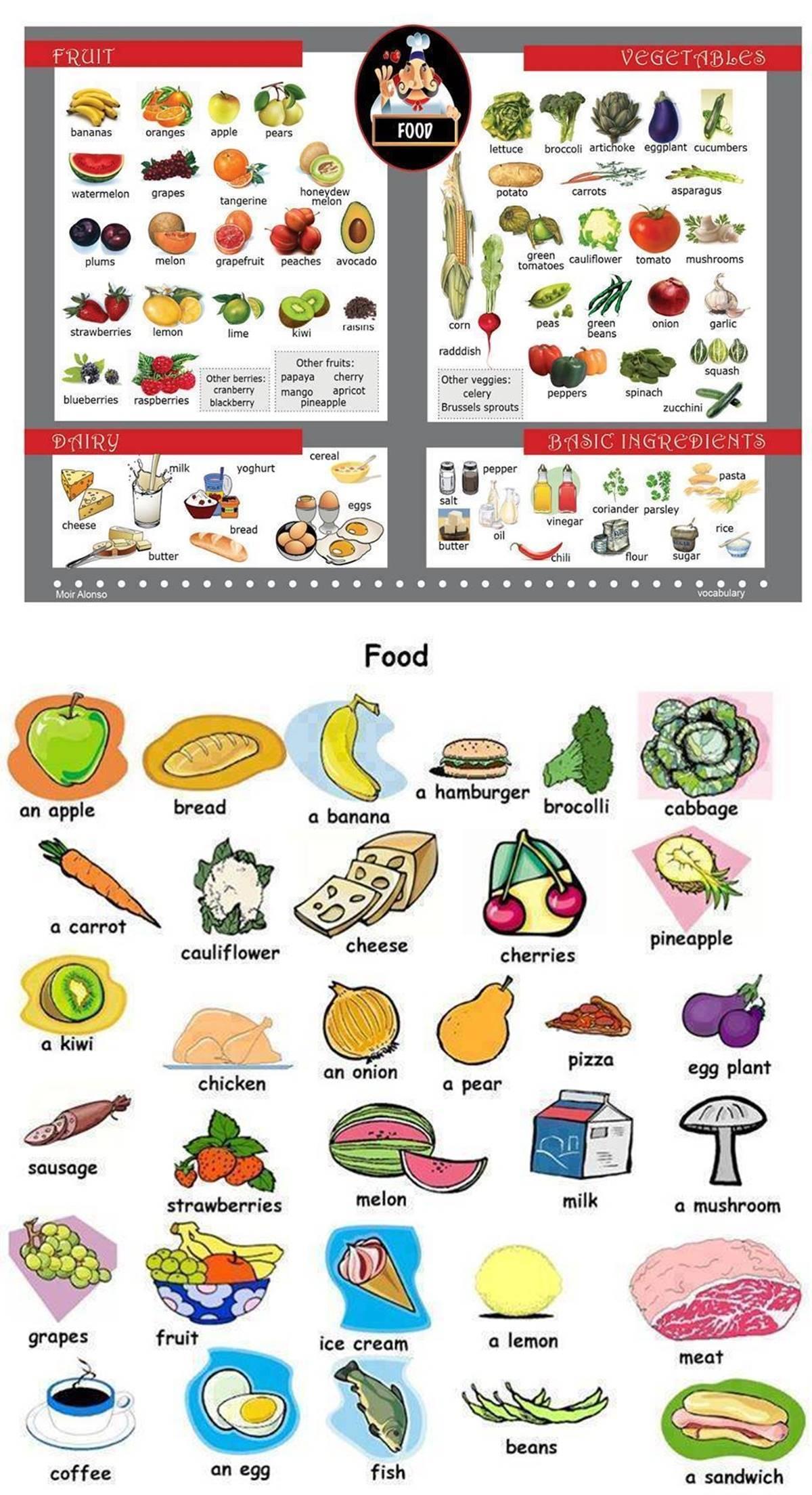 Forum Food And Beverage Vocabulary Fluent Land