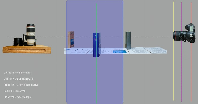 De scherptediepte bij een normale situatie. De groene lijn is het scherpstelvlak en alles wat in het blauwe vlak ligt heeft een acceptabele scherpte. Dit is het scherptedieptegebied.