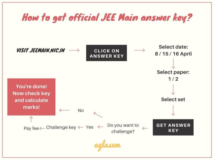 JEE Main Official Answer Key 2018