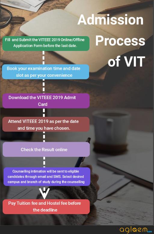 VITEEE 2019 Admission Process