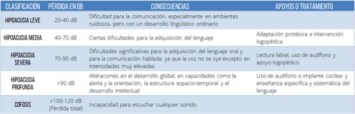 Cuadro explicativo de los tipos de pérdida auditiva según grado de intensidad