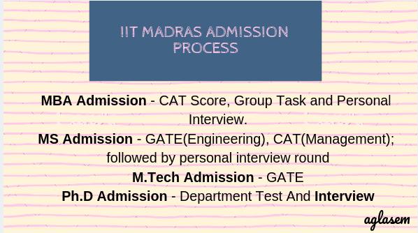 IIT Madras Admission Process