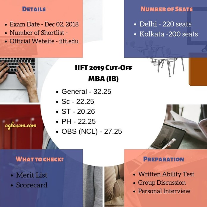 IIFT 2019 Cut-off