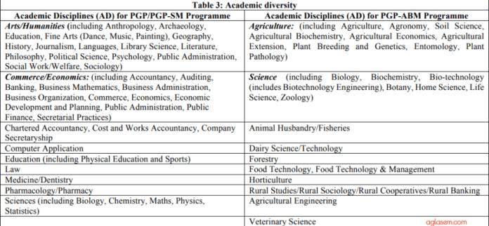 IIM Lucknow Academic Diversity Factor