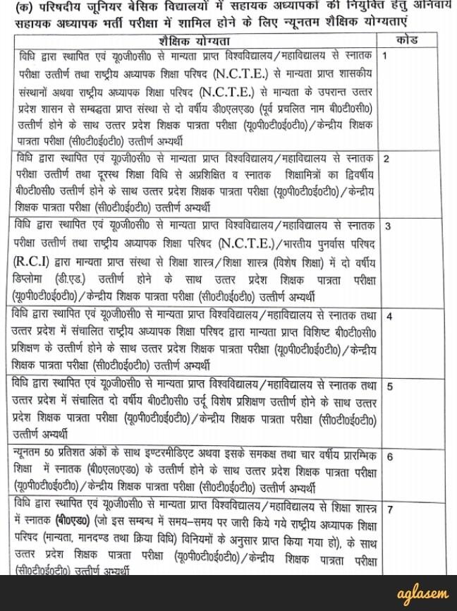 UP Assistant Teacher Vacancy 2019 Eligibility