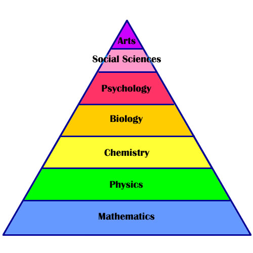 Image result for hierarchy of Physics Chemistry and Biology