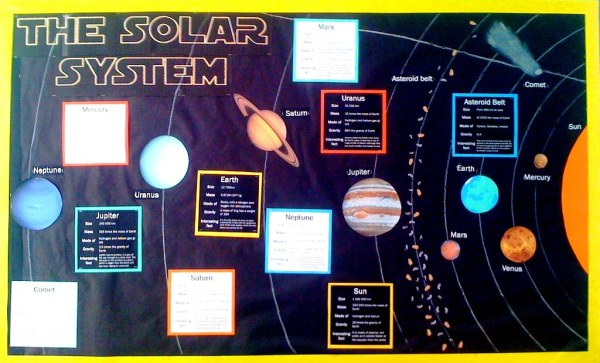 Solar System Display | A display in a secondary school ...