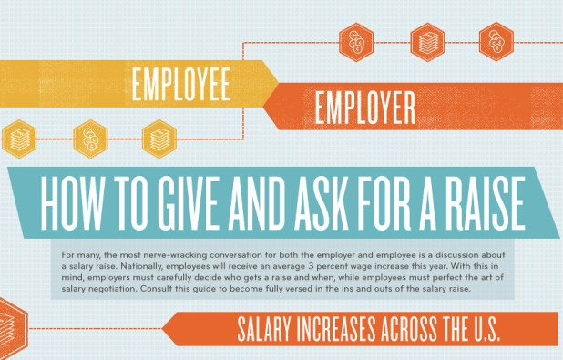 how to ask for a raise template