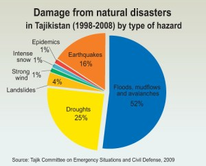 Damage from natural disasters in Tajikistan (19982008) by