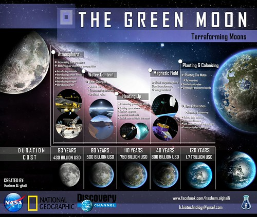 The Green Moon (Infographic) | How will scientists and ...