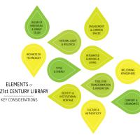 O futuro dos serviços de biblioteca em 3 visualizações