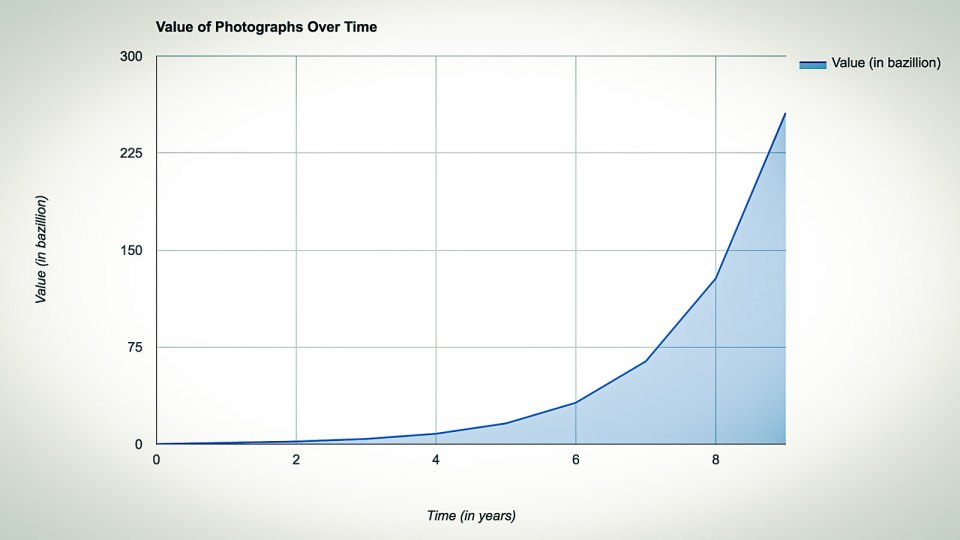 Value of Photographs Over Time