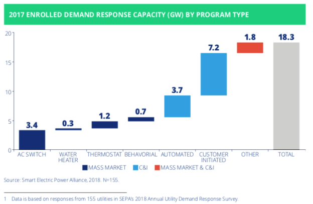 A New Study By The Smart Electric Power Alliance SEPA Navigant And Peak Load Management PLMA Shows That Record Of 183 Gigawatts