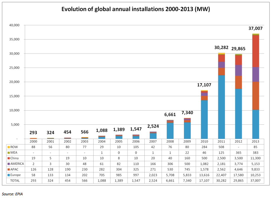 global annual solar installation