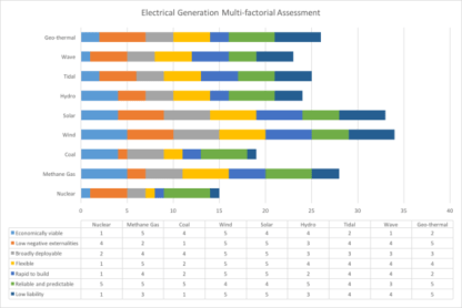 Electrical generation factorial assessment