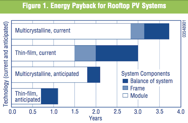 NREL rooftop solar payback years