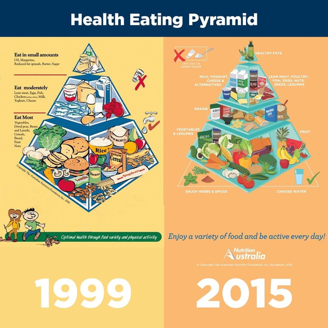 Healthy Food Pyramid Is Making You Fat