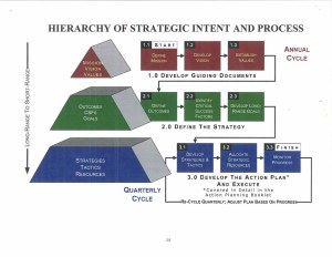 Scan005Hierarchy of Strategic Intent and Process | Tidewater Muse | Flickr