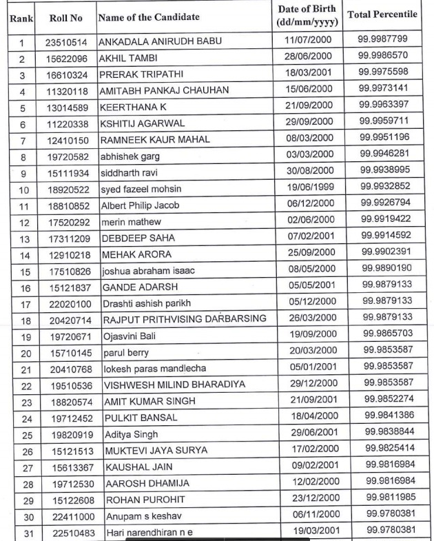 JIPMER 2018 Result, Merit List, Rank Letter (Announced) – Check JIPMER Results 2018 UG at jipmer.puducherry.gov.in
