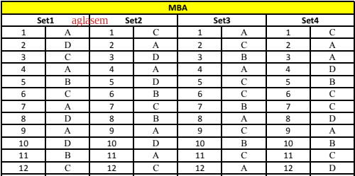 OJEE MBA 2019 Answer Key
