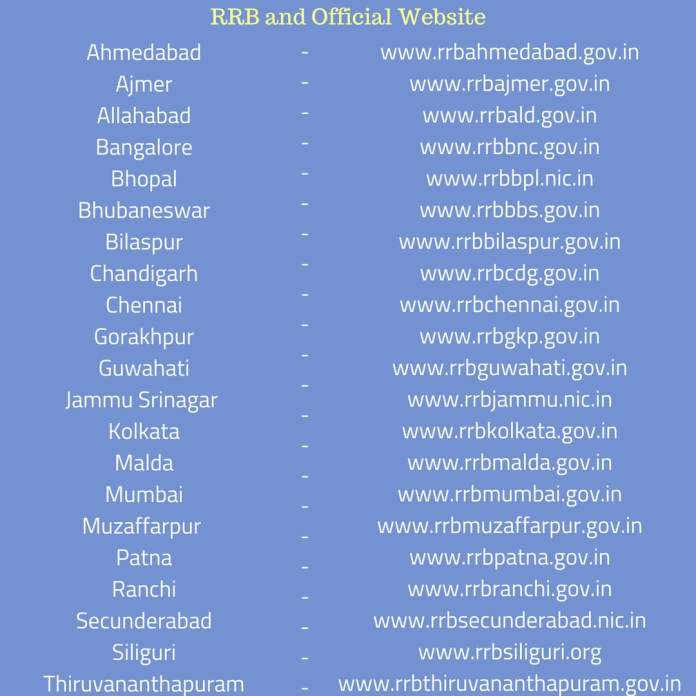 RRB Recruitment 2018 and Official Website