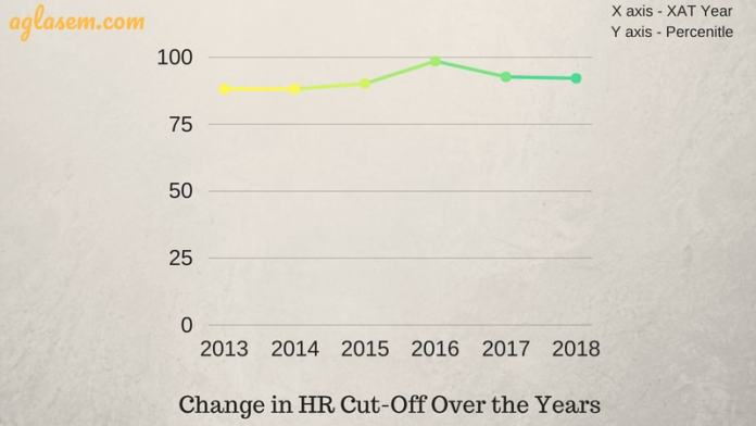 XAT 2019 cut off HR