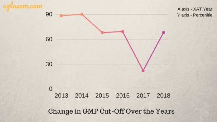 XAT 2019 cut off GMP