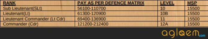 Indian Navy University Entry Scheme (UES) 2019