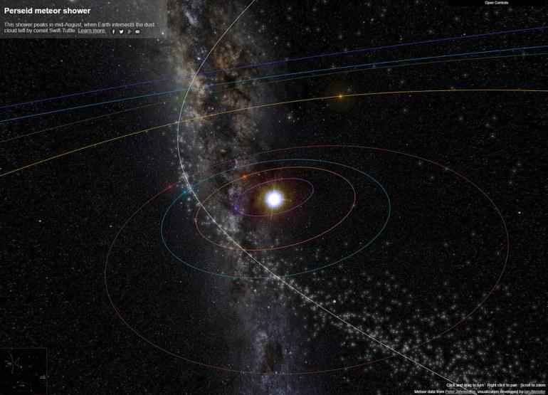 Een grafische weergave van het zonnestelsel met cirkels om de zon die de banen van de planeten weergeven, en in het wit het spoor van stof en stenen dat de Perseïden meteorenregen veroorzaakt. De Baan van de Aarde is in het blauw weergegeven. (bron: https://www.meteorshowers.org)