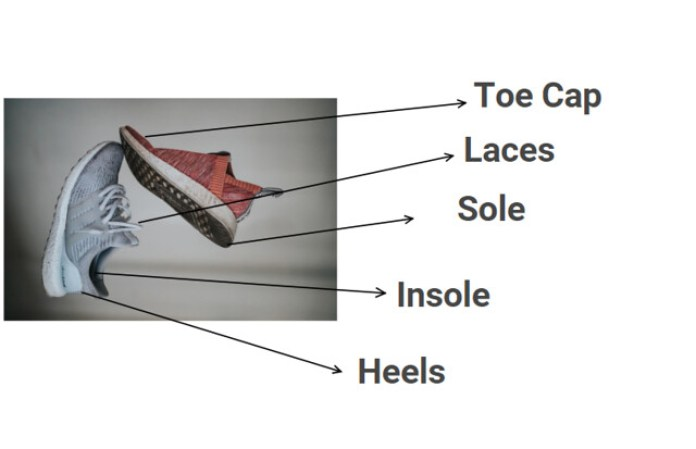 components of footwear