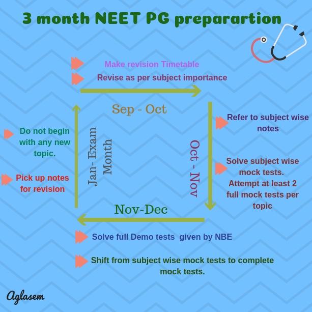 3 Month Preparation Plan For NEET PG 2019