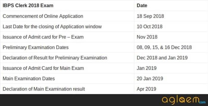 Entire schedule of IBPS Clerk