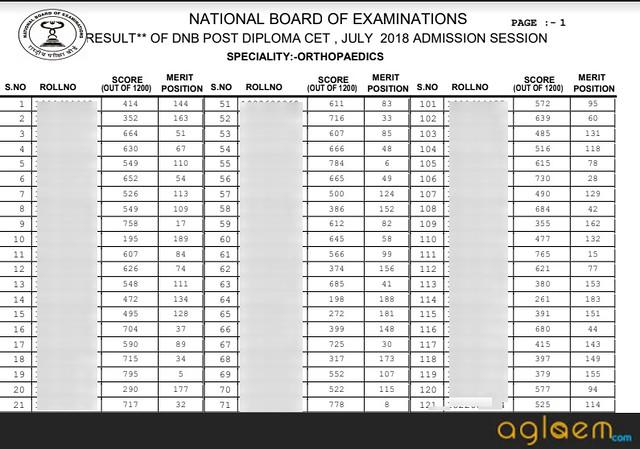 DNB PDCET 2019 Result   Check Score Card   Merit List for DNB PDCET 2019
