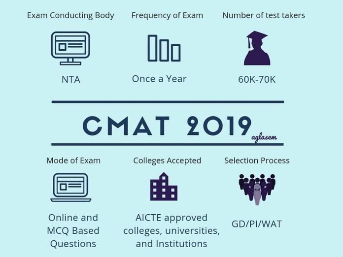 CMAT 2019