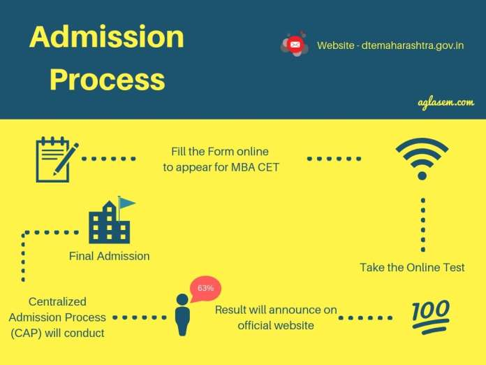 MBA CET 2019 Selection Process