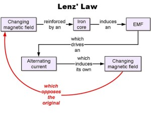 Lenz Law concept | Diagram outlining where Lenz' Law can