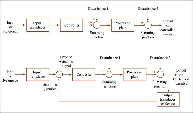 Control: Open vs Closed Loop | Block diagram paring