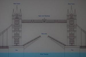 Tower Bridge diagram   Tower Bridge; April 2010   John