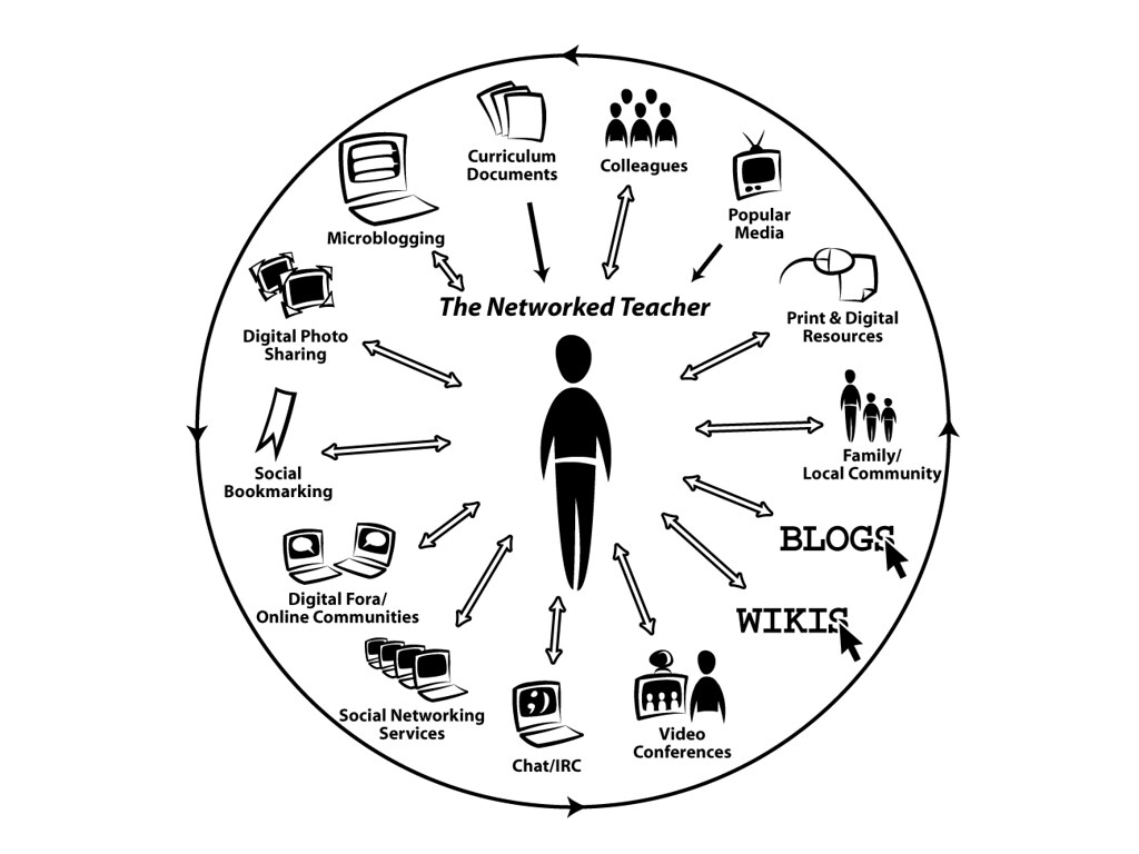 Networked Teacher Diagram