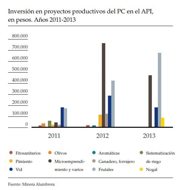 Inversión en proyectos productivos del PC en el API. Años 2011-2013
