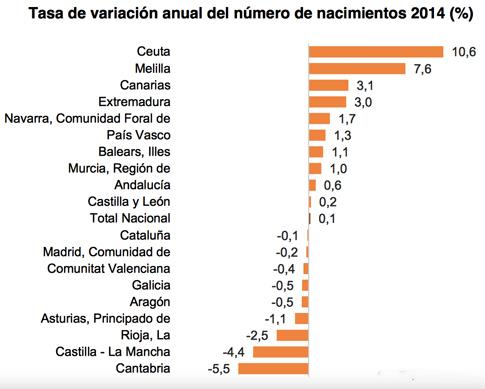 15f23 INE Índices natalidad España