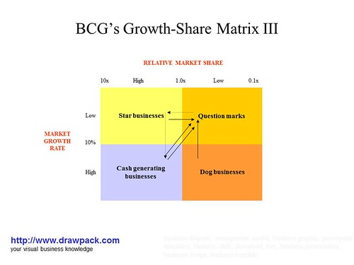 BCG's Growth-Share Matrix III business diagram | Flickr ...