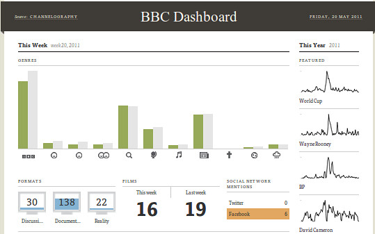 BBC Dashboard