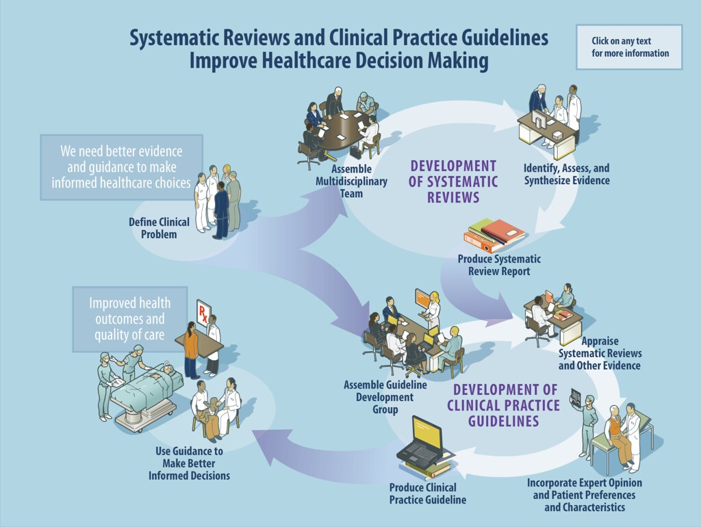Systematic Reviews And Clinical Practice Guidelines To Imp