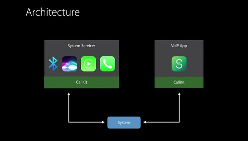Call Kit permite una mejor experiencia de usuario en iOS10, para hacerla similar a una llamada normal del operador y abre la puerta al mundo de las llamadas de data 4G A, con alta calidad de sonido o HD: