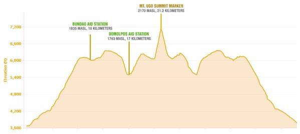 Elevation Profile of Mount Ugo Marathon