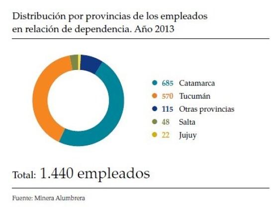 Distribución por provincias de los empleados en relación de dependencia. Año 2013